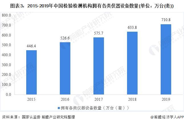 图表3:2015-2019年中国检验检测机构拥有各类仪器设备数量(单位:万台(套))