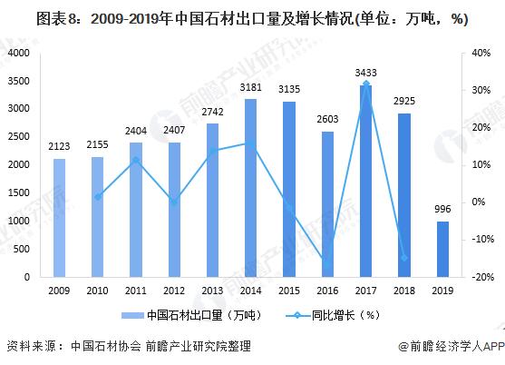 图表8:2009-2019年中国石材出口量及增长情况(单位:万吨,%)