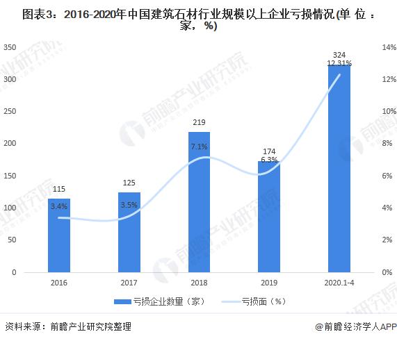 图表3:2016-2020年中国建筑石材行业规模以上企业亏损情况(单位:家,%)
