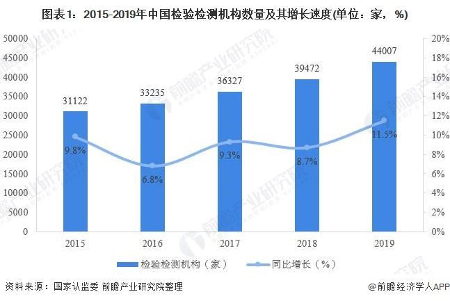 图表1:2015-2019年中国检验检测机构数量及其增长速度(单位:家,%)