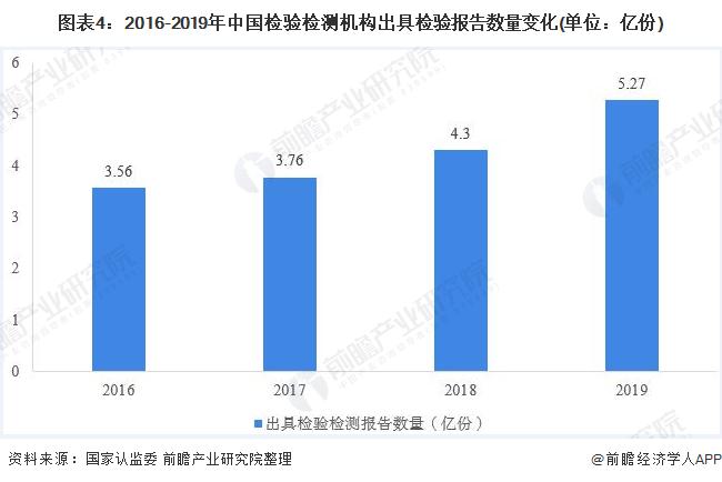 图表4:2016-2019年中国检验检测机构出具检验报告数量变化(单位:亿份)