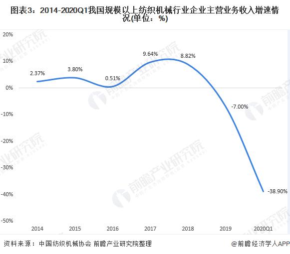 图表3:2014-2020Q1我国规模以上纺织机械行业企业主营业务收入增速情况(单位:%)