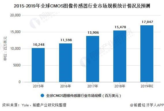 2015-2019年全球CMOS图像传感器行业市场规模统计情况及预测