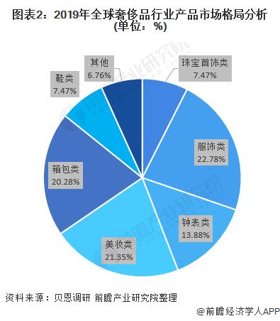 图表2:2019年全球奢侈品行业产品市场格局分析(单位:%)