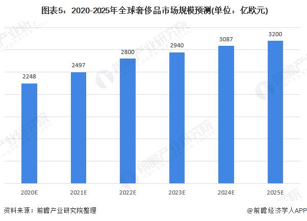 图表5:2020-2025年全球奢侈品市场规模预测(单位:亿欧元)