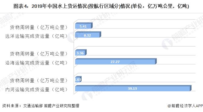 图表4:2019年中国水上货运情况(按航行区域分)情况(单位:亿万吨公里,亿吨)