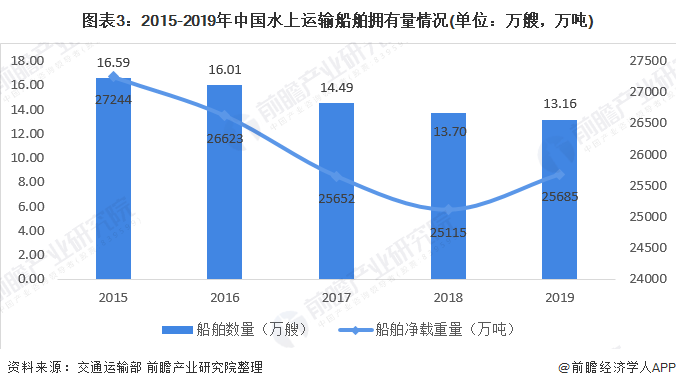 图表3:2015-2019年中国水上运输船舶拥有量情况(单位:万艘,万吨)