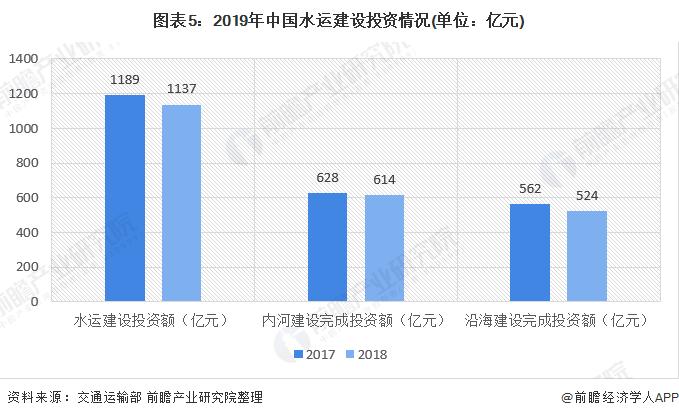 图表5:2019年中国水运建设投资情况(单位:亿元)