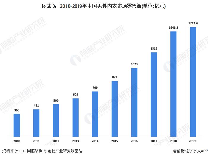 图表3:2010-2019年中国男性内衣市场零售额(单位:亿元)