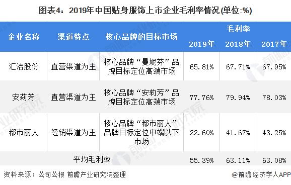图表4:2019年中国贴身服饰上市企业毛利率情况(单位:%)