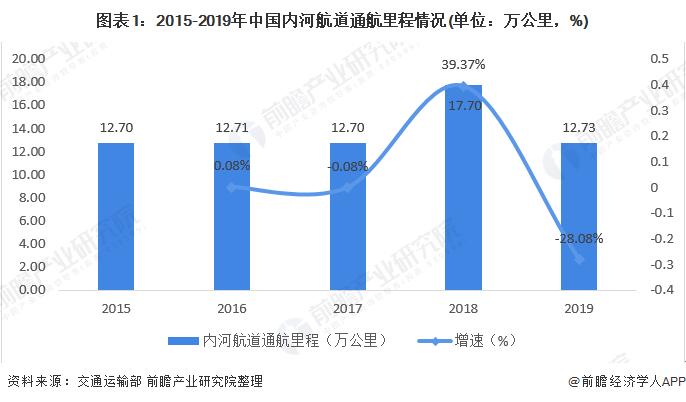 图表1:2015-2019年中国内河航道通航里程情况(单位:万公里,%)