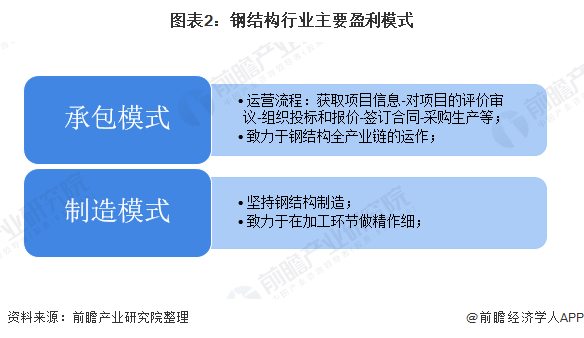 图表2:钢结构行业主要盈利模式