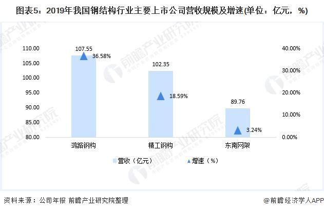 图表5:2019年我国钢结构行业主要上市公司营收规模及增速(单位:亿元,%)