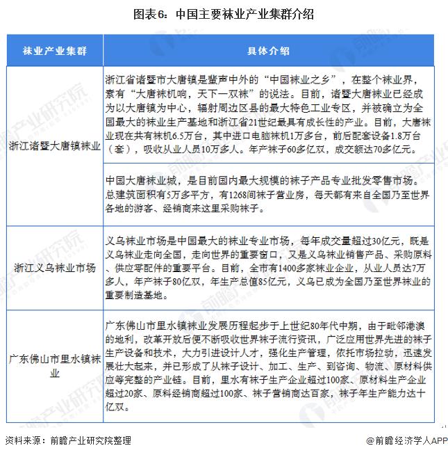 图表6:中国主要袜业产业集群介绍
