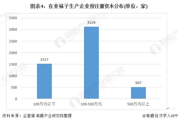 图表4:在业袜子生产企业按注册资本分布(单位:家)