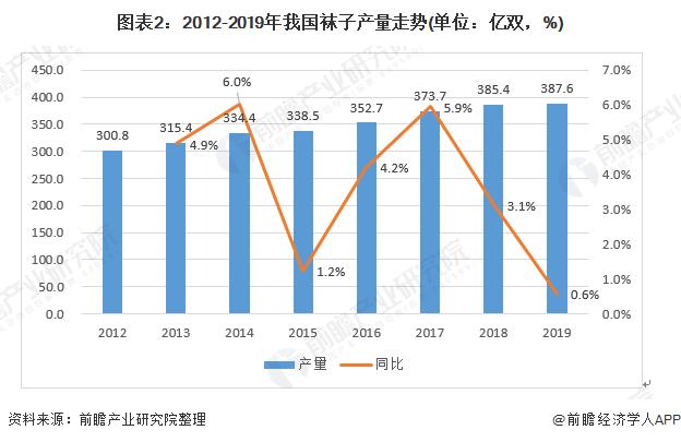图表2:2012-2019年我国袜子产量走势(单位:亿双,%)