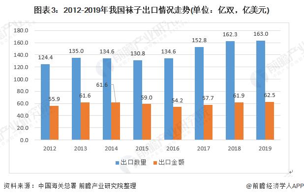 图表3:2012-2019年我国袜子出口情况走势(单位:亿双,亿美元)