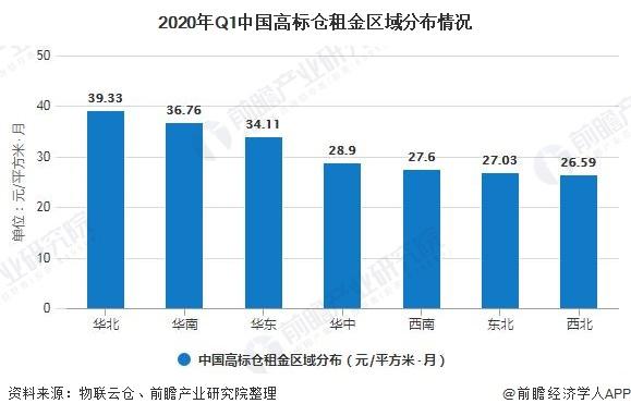 2020年Q1中国高标仓租金区域分布情况