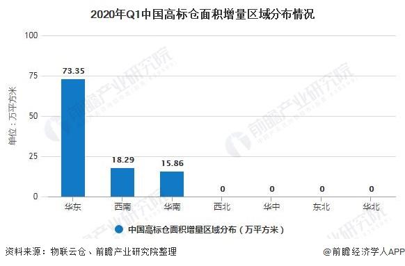 2020年Q1中国高标仓面积增量区域分布情况
