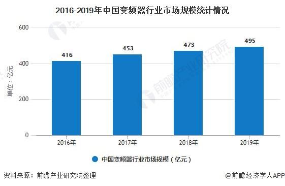 2016-2019年中国变频器行业市场规模统计情况