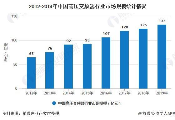 2012-2019年中国高压变频器行业市场规模统计情况