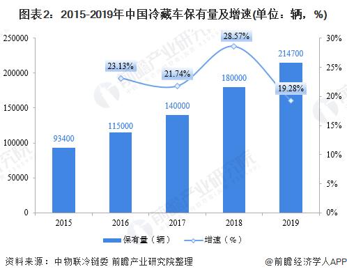 图表2:2015-2019年中国冷藏车保有量及增速(单位:辆,%)