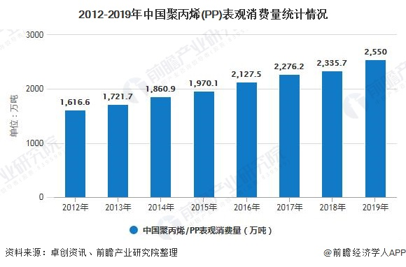 2012-2019年中国聚丙烯(PP)表观消费量统计情况