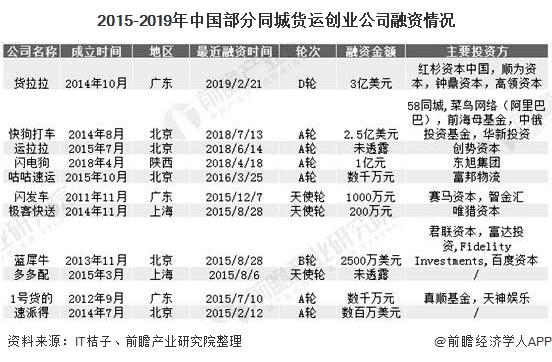 2015-2019年中国部分同城货运创业公司融资情况