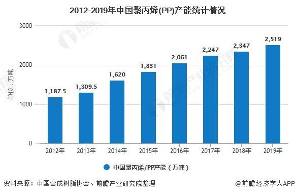 2012-2019年中国聚丙烯(PP)产能统计情况