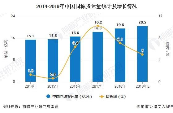 2014-2019年中国同城货运量统计及增长情况