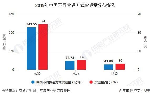 2019年中国不同货运方式货运量分布情况