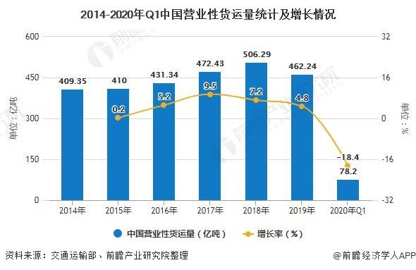 2014-2020年Q1中国营业性货运量统计及增长情况