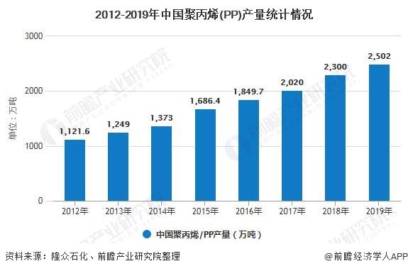 2012-2019年中国聚丙烯(PP)产量统计情况