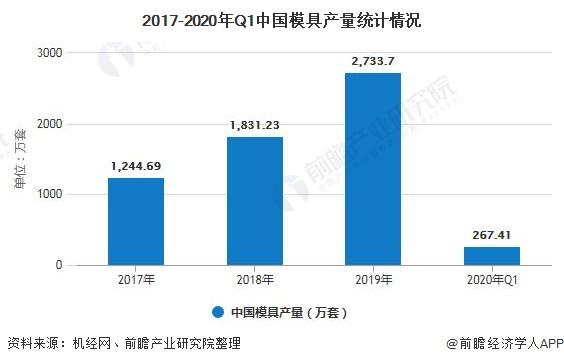 2017-2020年Q1中国模具产量统计情况