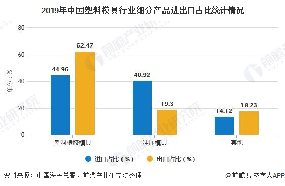2019年中国塑料模具行业细分产品进出口占比统计情况