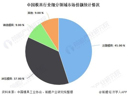 中国模具行业细分领域市场份额统计情况
