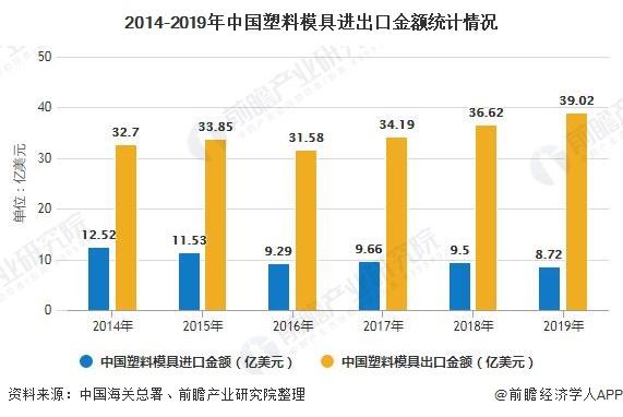 2014-2019年中国塑料模具进出口金额统计情况
