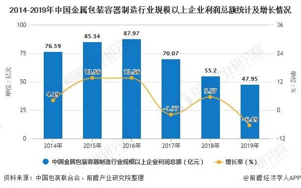 2014-2019年中国金属包装容器制造行业规模以上企业利润总额统计及增长情况