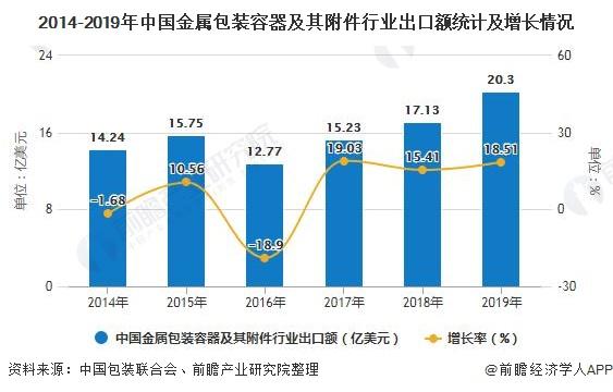 2014-2019年中国金属包装容器及其附件行业出口额统计及增长情况