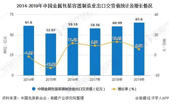 2014-2019年中国金属包装容器制造业出<font class=