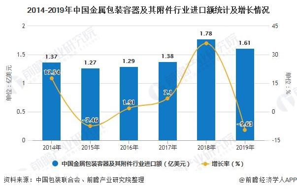 2014-2019年中国金属包装容器及其附件行业进口额统计及增长情况