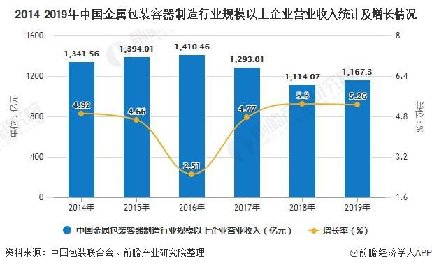 2014-2019年中国金属包装容器制造行业规模以上企业营业收入统计及增长情况