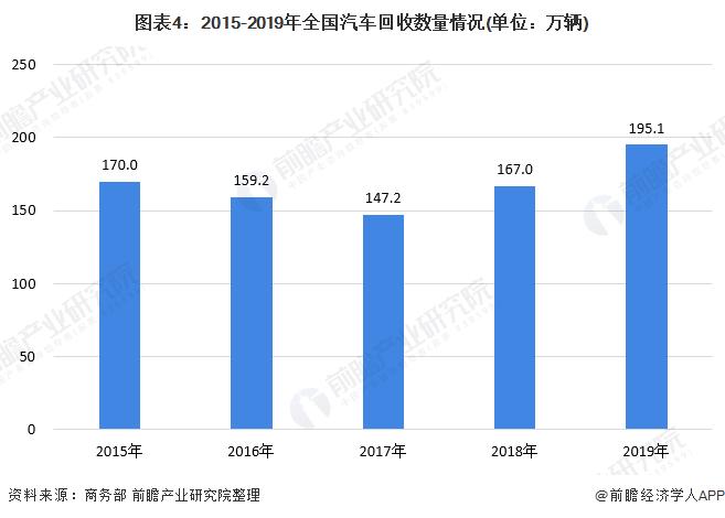 图表4:2015-2019年全国汽车回收数量情况(单位:万辆)