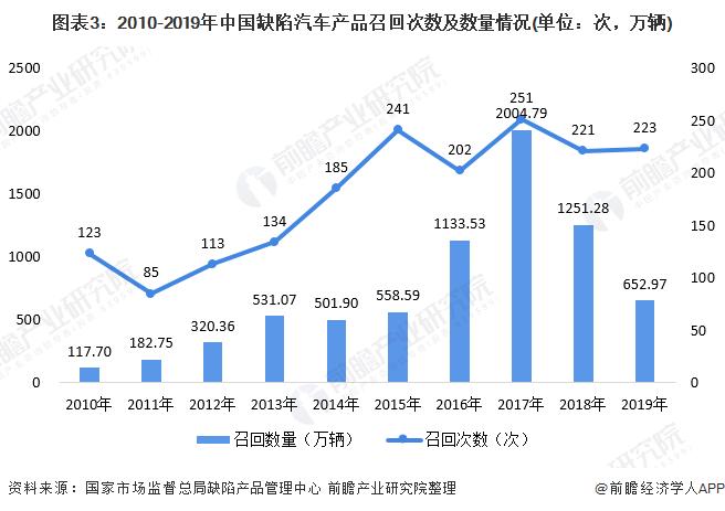 图表3:2010-2019年中国缺陷汽车产品召回次数及数量情况(单位:次,万辆)