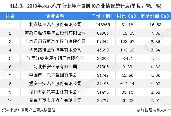 图表3:2019年厢式汽车行业年产量前10企业情况统计表(单位:辆,%)