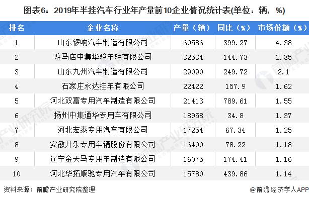 图表6:2019年半挂汽车行业年产量前10企业情况统计表(单位:辆,%)