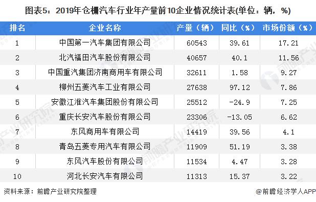 图表5:2019年仓栅汽车行业年产量前10企业情况统计表(单位:辆,%)