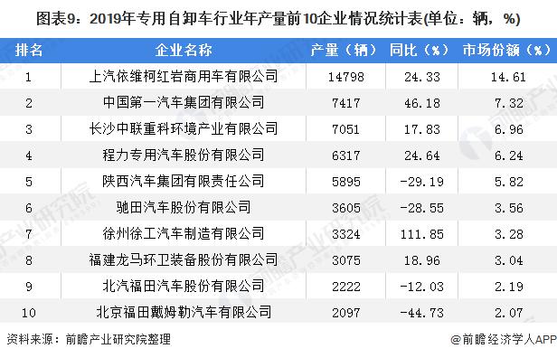 图表9:2019年专用自卸车行业年产量前10企业情况统计表(单位:辆,%)