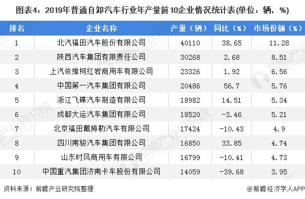 图表4:2019年普通自卸汽车行业年产量前10企业情况统计表(单位:辆,%)