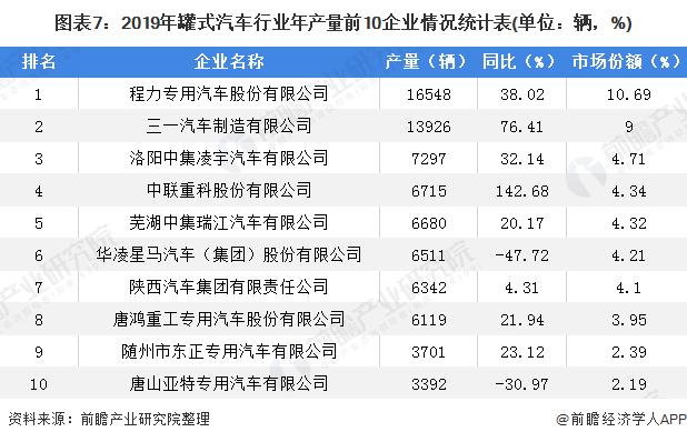 图表7:2019年罐式汽车行业年产量前10企业情况统计表(单位:辆,%)